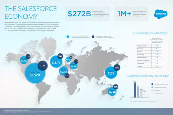 Salesforce Ecosystem? Have they all gone green?