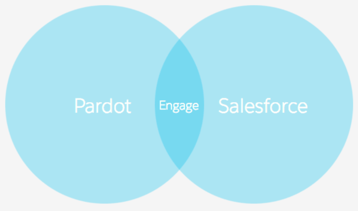Pardot and Salesforce joined by Engage