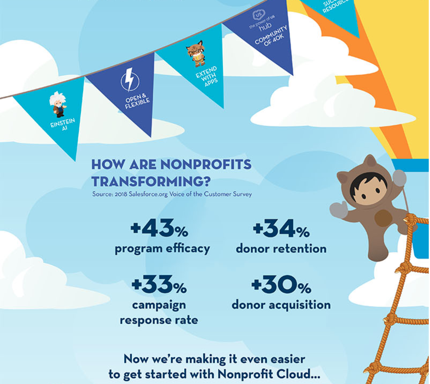 Nonprofit Cloud infographic of statistics