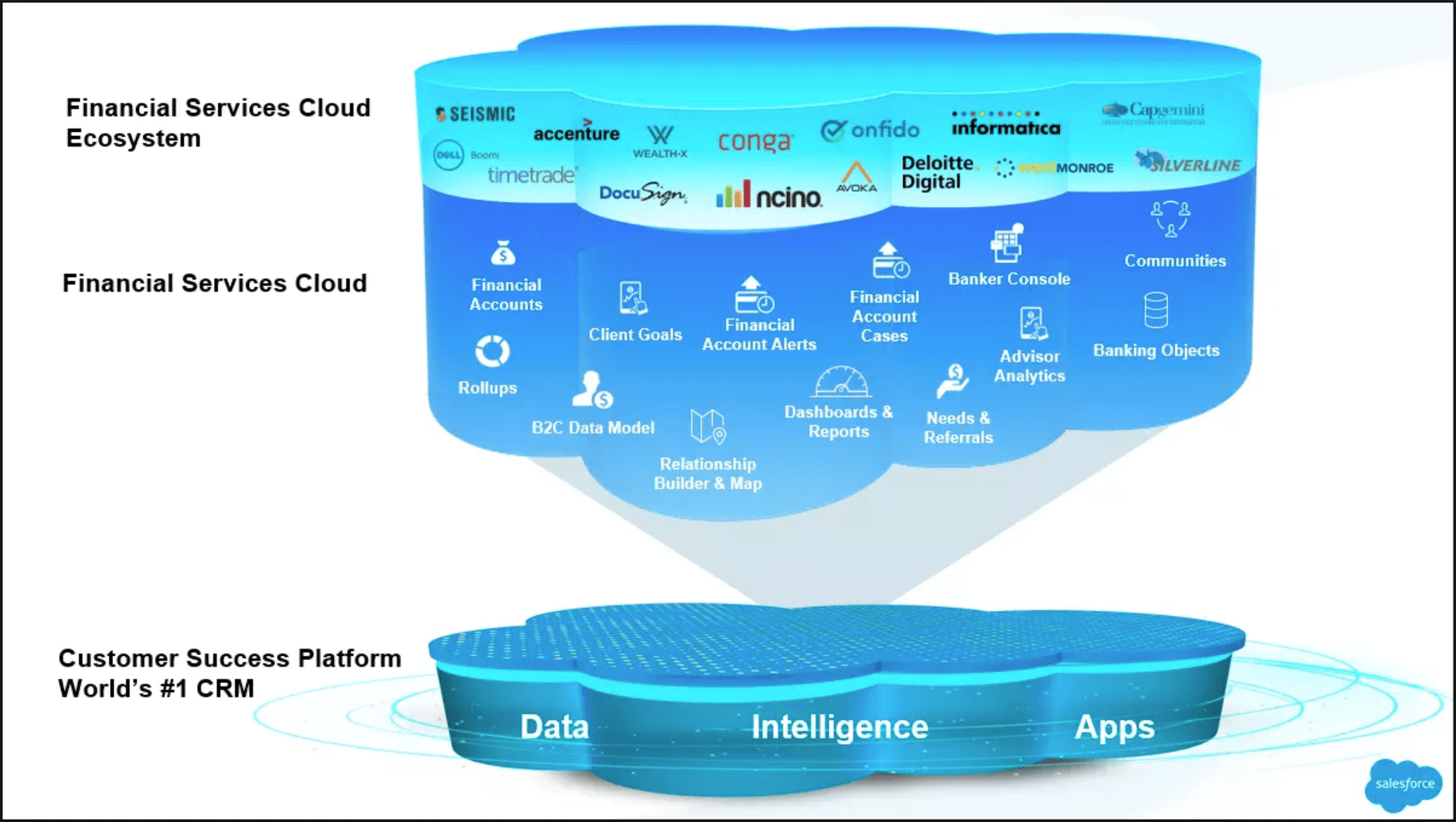 Financial Services Cloud Ecosystem
