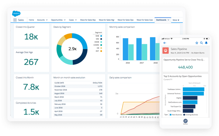 Salesforce Sales Cloud Dashboards